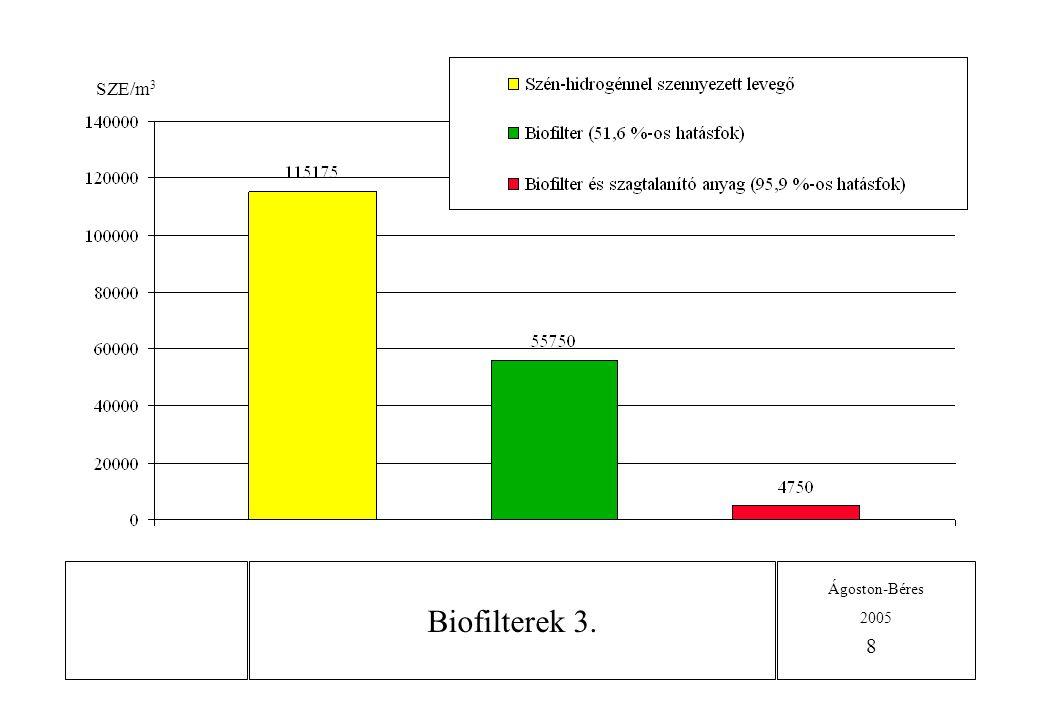 SZE/m3 Biofilterek 3.