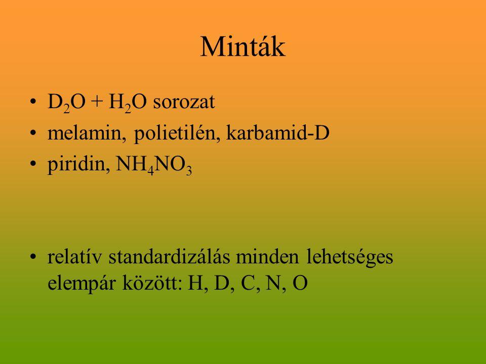Minták D2O + H2O sorozat melamin, polietilén, karbamid-D