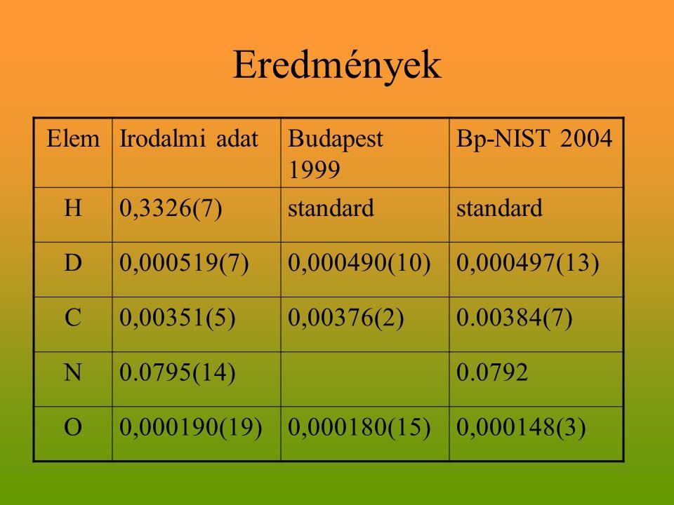 Eredmények Elem Irodalmi adat Budapest 1999 Bp-NIST 2004 H 0,3326(7)