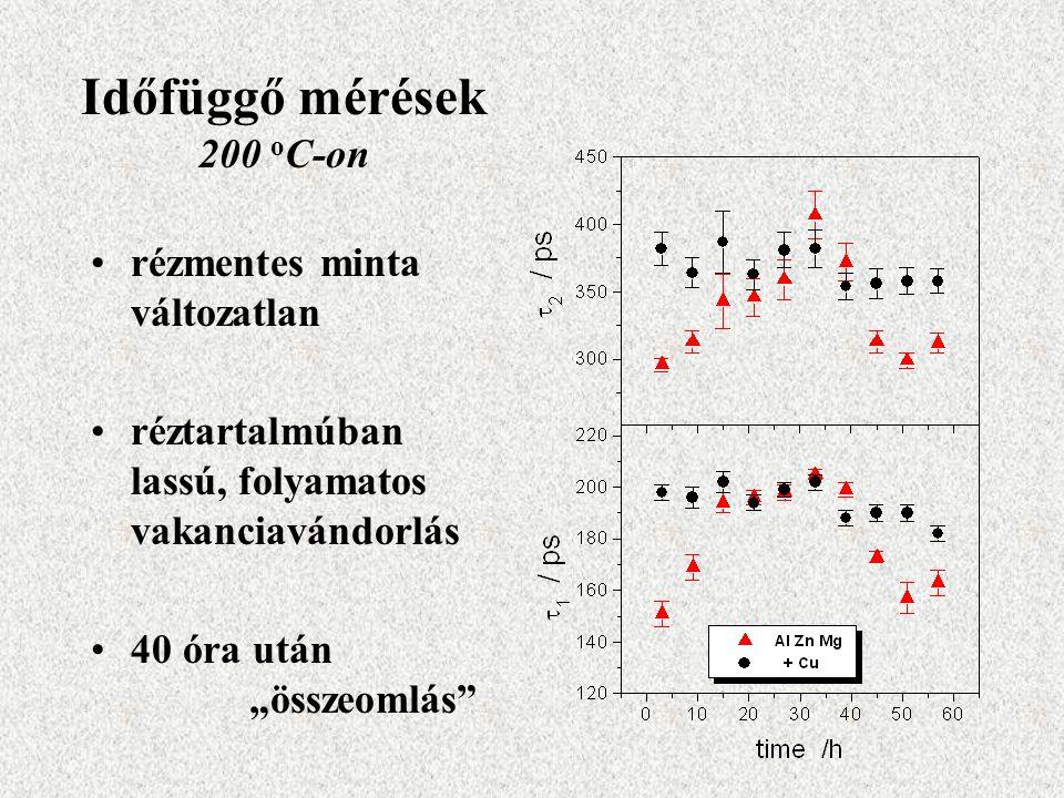 Időfüggő mérések 200 oC-on
