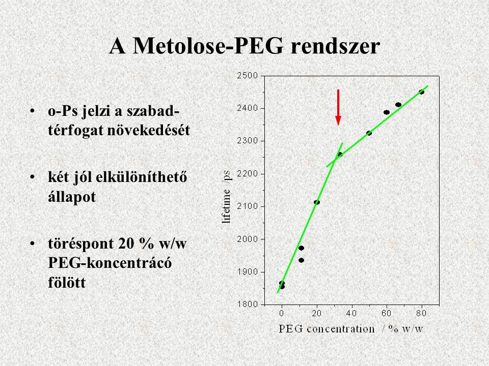A Metolose-PEG rendszer