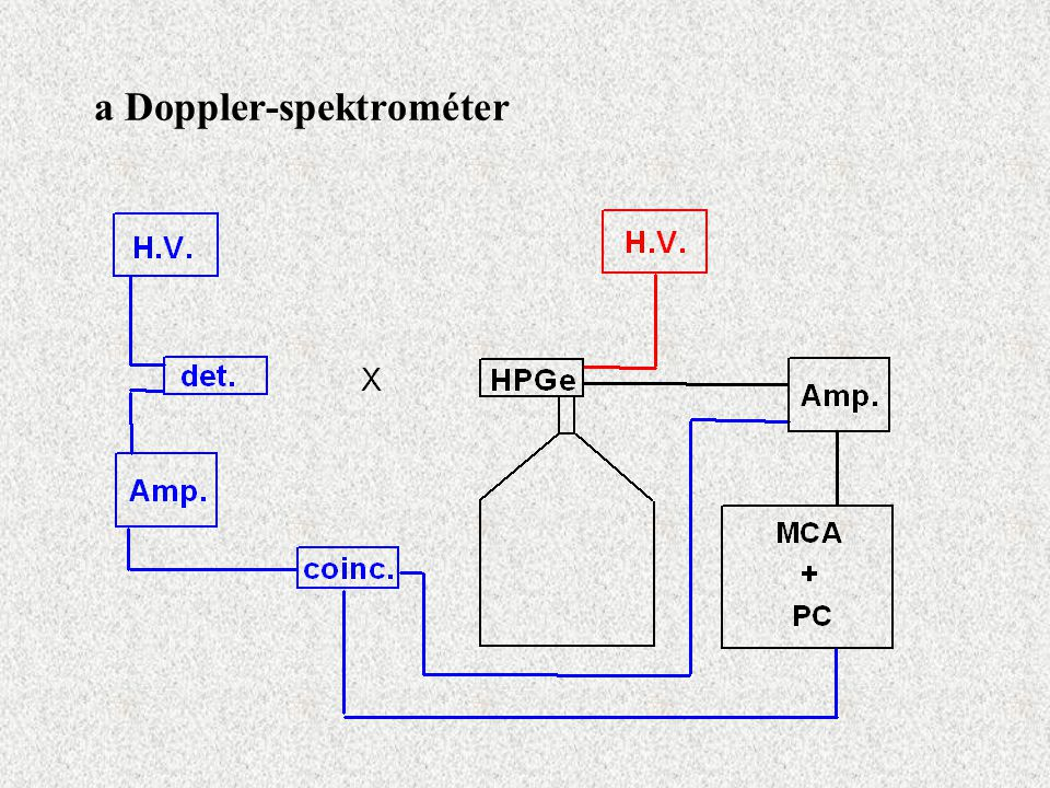 a Doppler-spektrométer