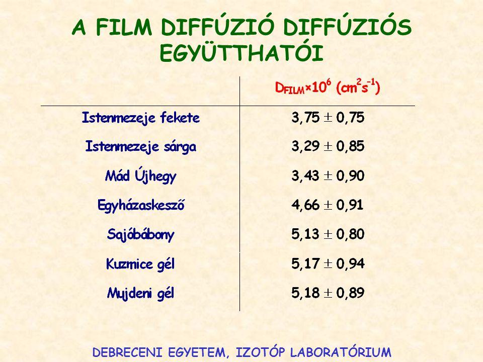 A FILM DIFFÚZIÓ DIFFÚZIÓS EGYÜTTHATÓI