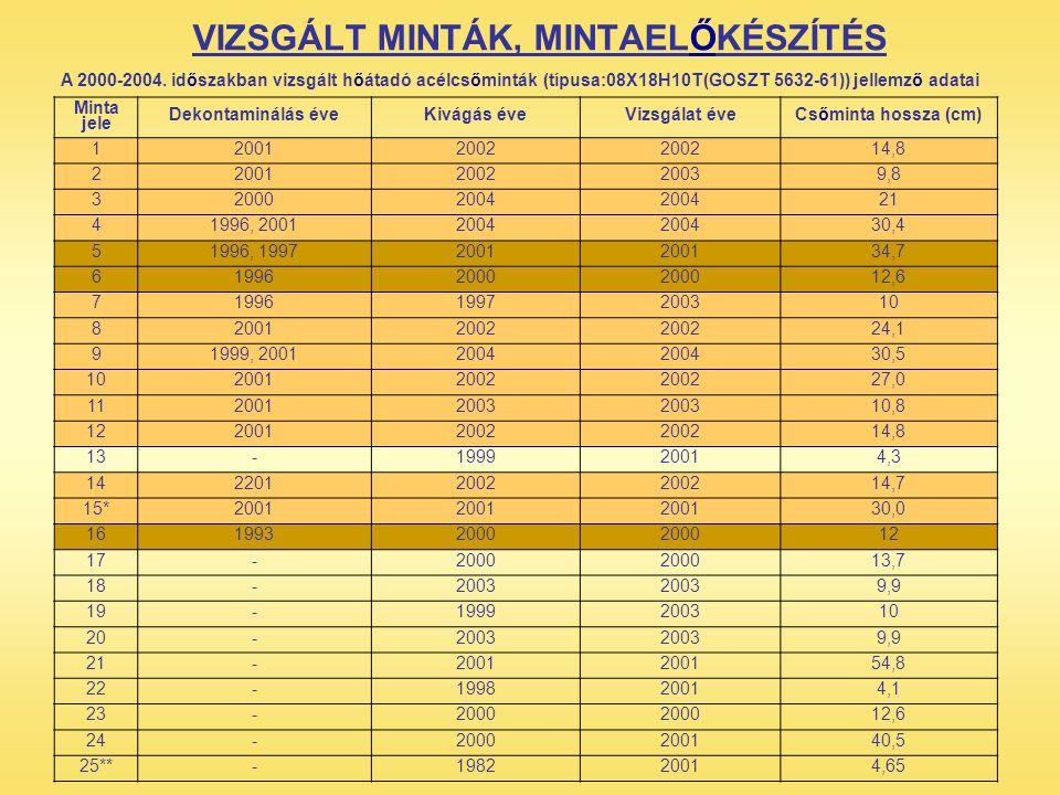 VIZSGÁLT MINTÁK, MINTAELŐKÉSZÍTÉS
