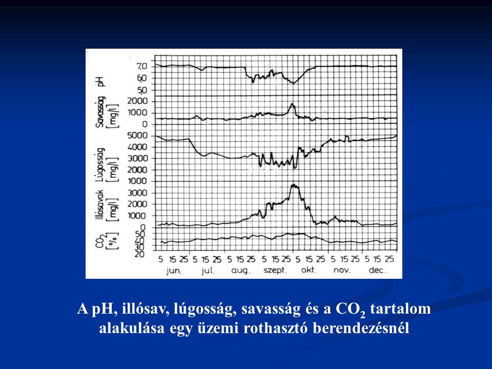 ……….ábra A A pH, illósav, lúgosság, savasság és a CO2 tartalom alakulása egy üzemi rothasztó berendezésnél.