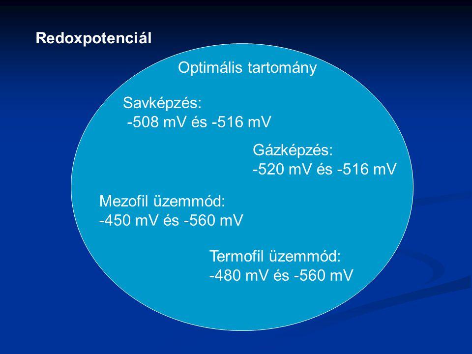 Redoxpotenciál Optimális tartomány. Savképzés: -508 mV és -516 mV. Gázképzés: -520 mV és -516 mV.