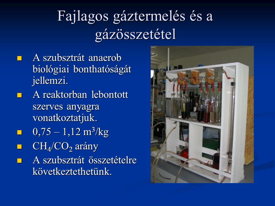 Fajlagos gáztermelés és a gázösszetétel