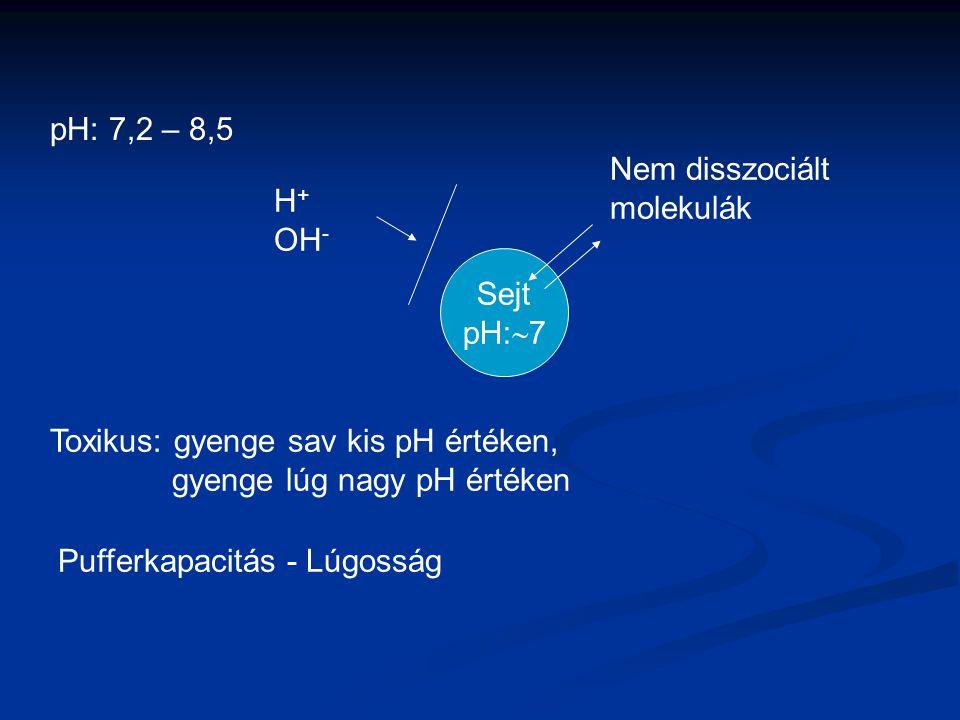 pH: 7,2 – 8,5 Nem disszociált. molekulák. H+ OH- Sejt. pH:7. Toxikus: gyenge sav kis pH értéken,