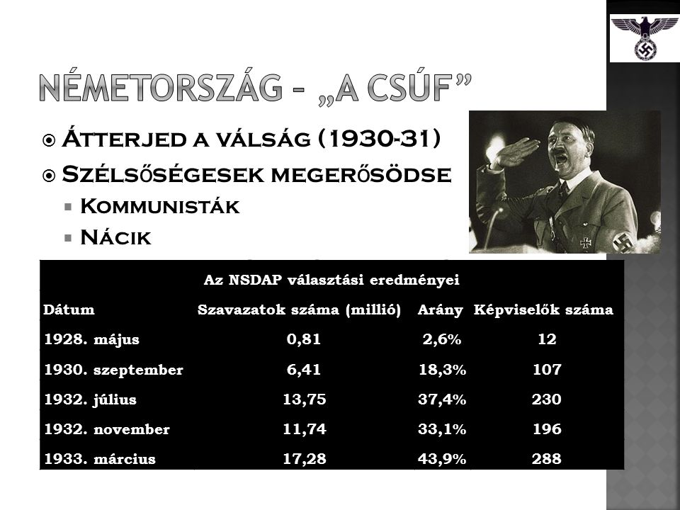 Az NSDAP választási eredményei