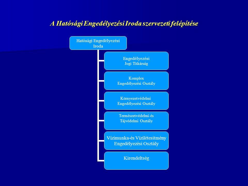 A Hatósági Engedélyezési Iroda szervezeti felépítése