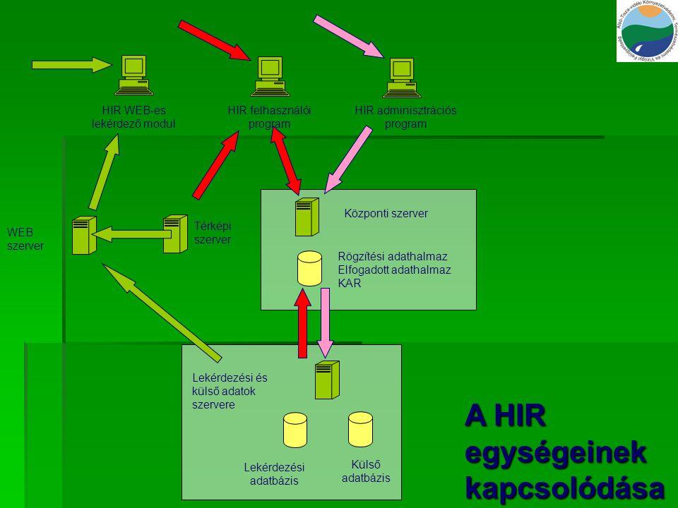 A HIR egységeinek kapcsolódása