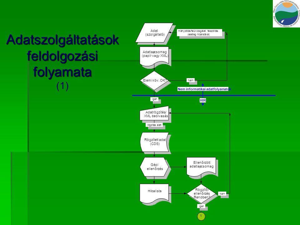 Adatszolgáltatások feldolgozási folyamata