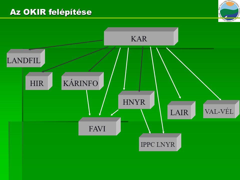 Az OKIR felépítése KAR LANDFIL HIR KÁRINFO HNYR LAIR FAVI VAL-VÉL