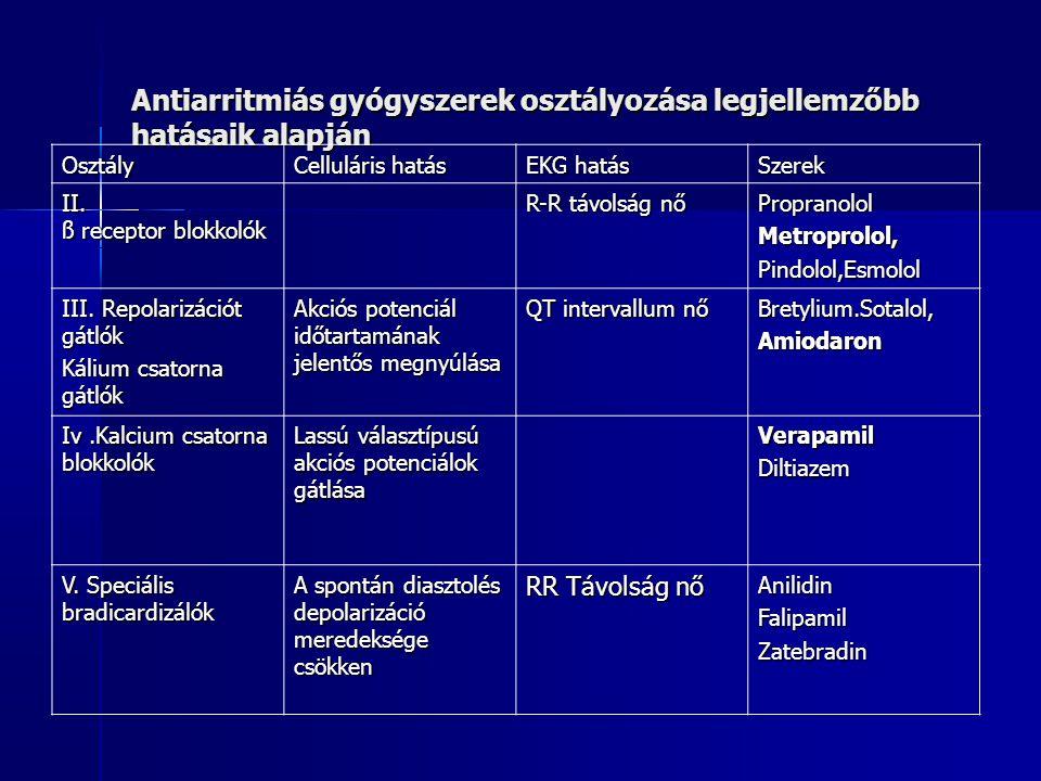 Antiarritmiás gyógyszerek osztályozása legjellemzőbb hatásaik alapján