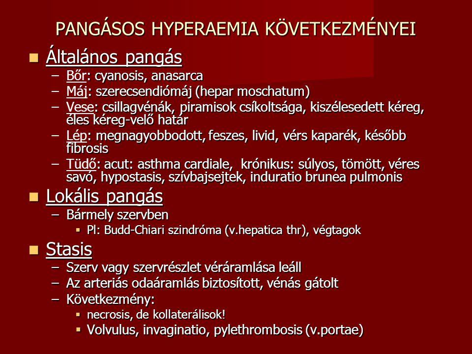 PANGÁSOS HYPERAEMIA KÖVETKEZMÉNYEI