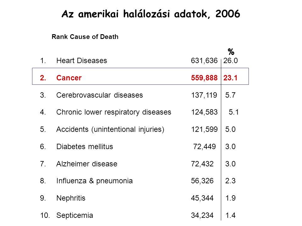 Az amerikai halálozási adatok, 2006