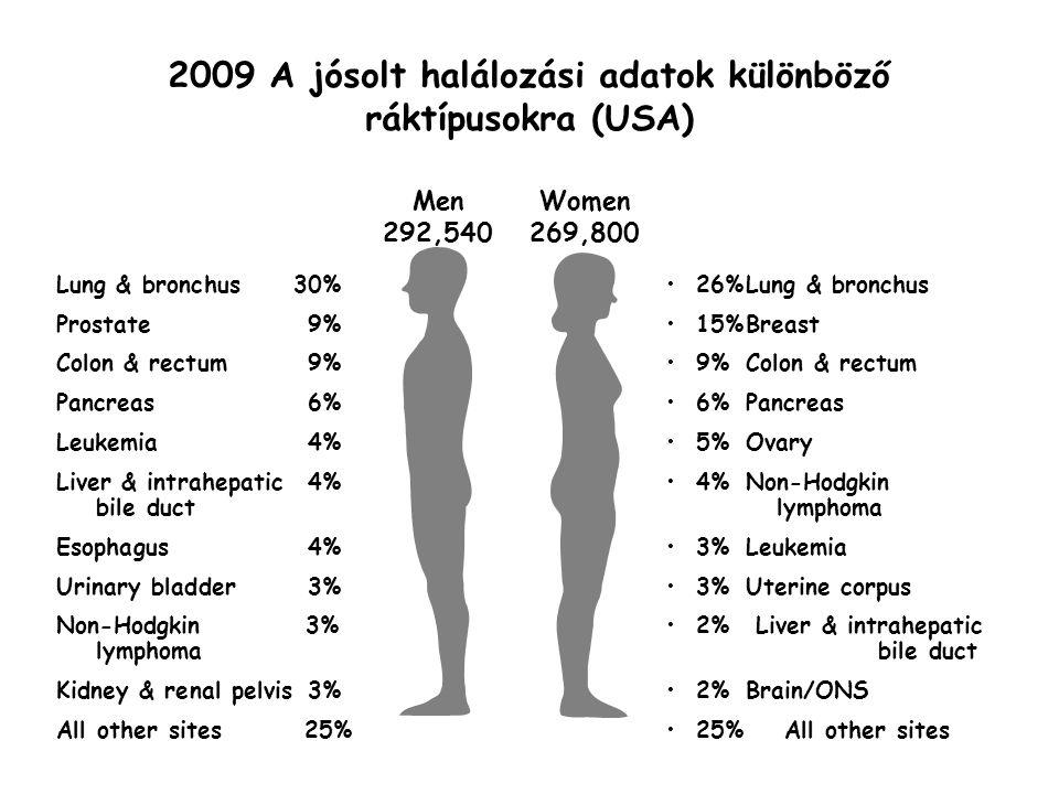 2009 A jósolt halálozási adatok különböző ráktípusokra (USA)