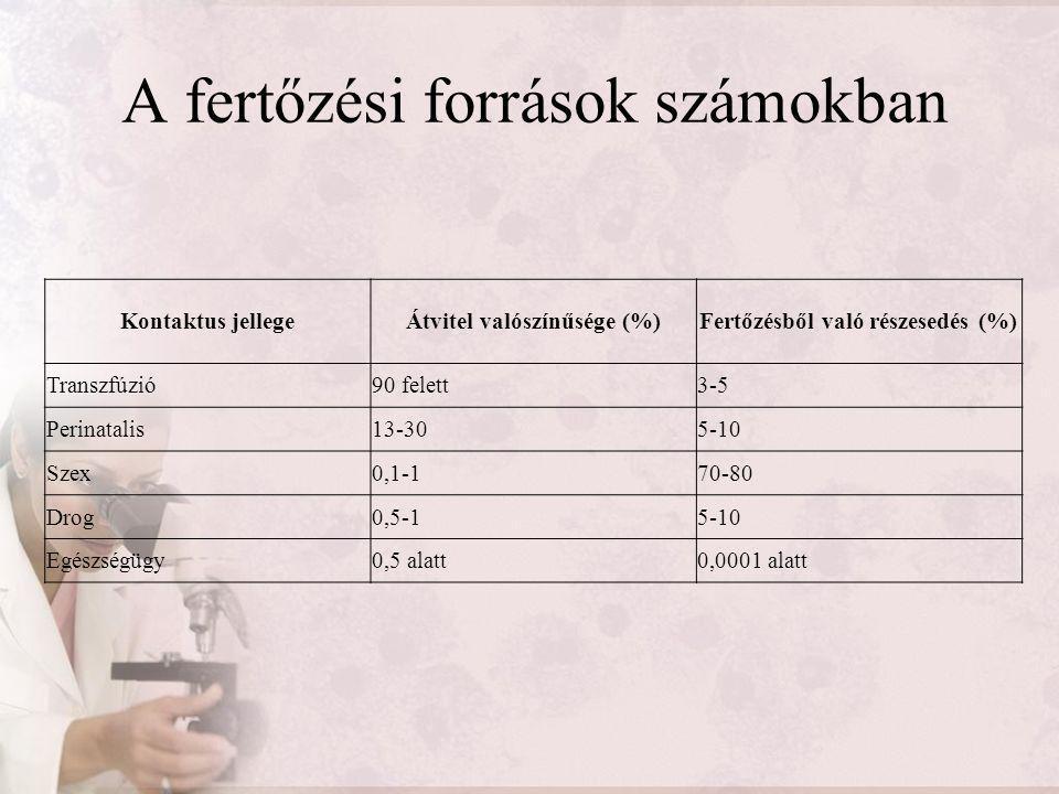 A fertőzési források számokban