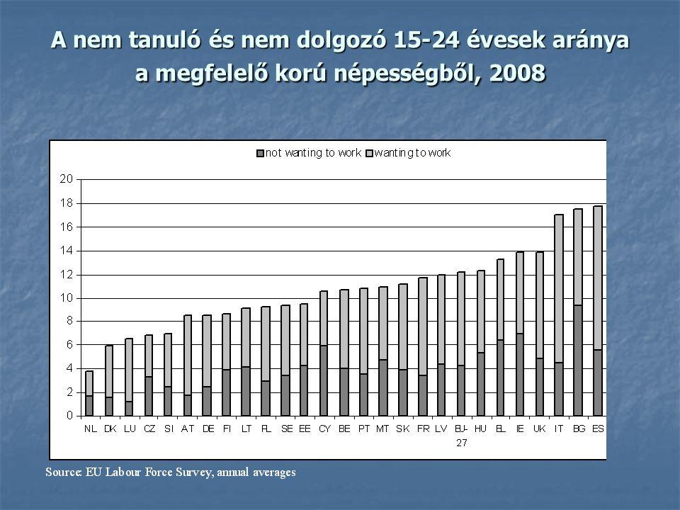 A nem tanuló és nem dolgozó 15-24 évesek aránya a megfelelő korú népességből, 2008