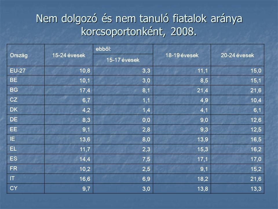 Nem dolgozó és nem tanuló fiatalok aránya korcsoportonként, 2008.