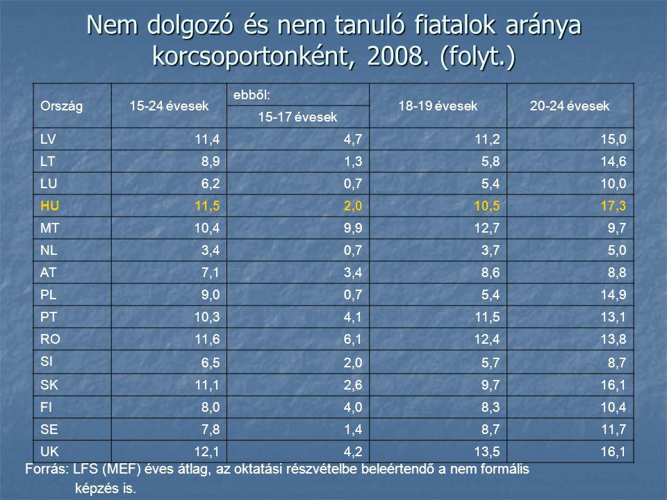 Nem dolgozó és nem tanuló fiatalok aránya korcsoportonként, 2008