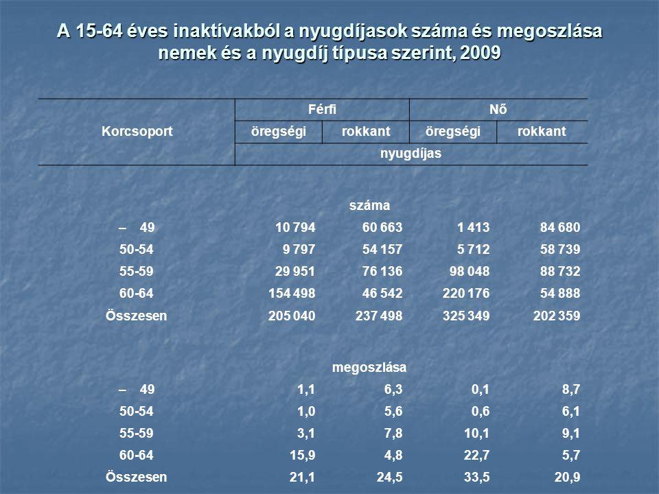 A 15-64 éves inaktívakból a nyugdíjasok száma és megoszlása nemek és a nyugdíj típusa szerint, 2009