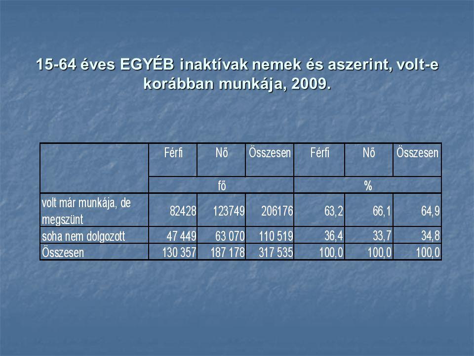 Judit Lakatos 15-64 éves EGYÉB inaktívak nemek és aszerint, volt-e korábban munkája, 2009.