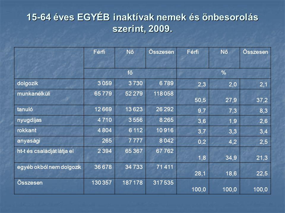 15-64 éves EGYÉB inaktívak nemek és önbesorolás szerint, 2009.
