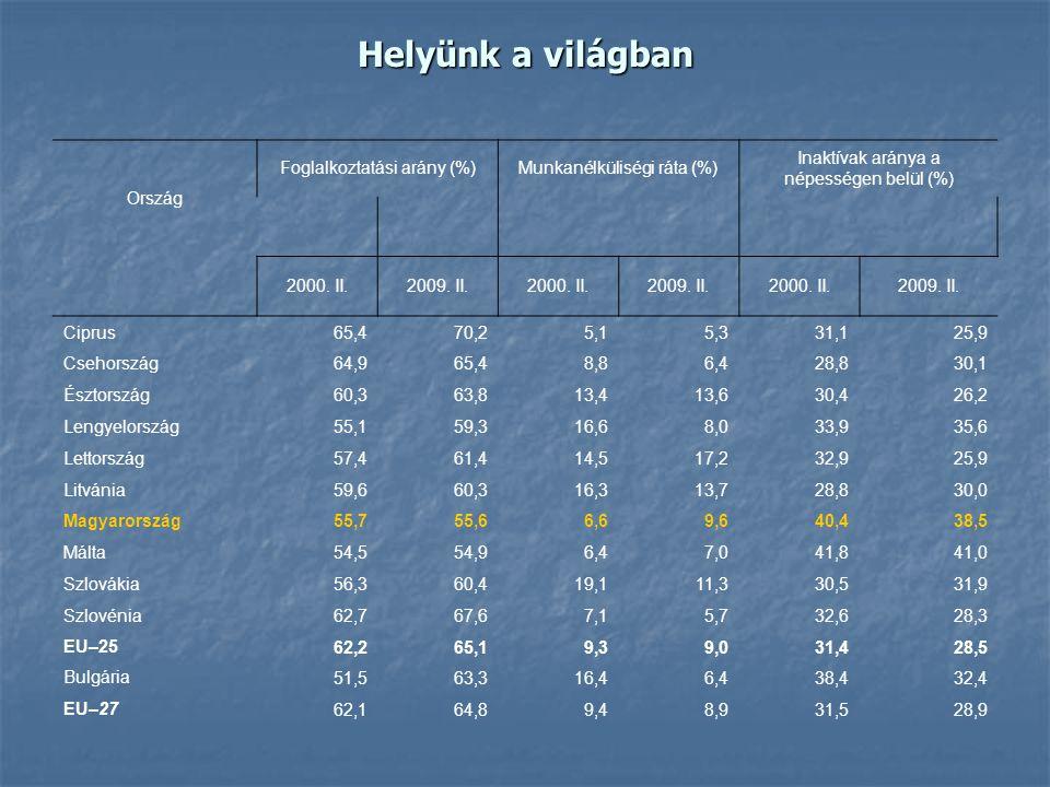 Helyünk a világban Ország Foglalkoztatási arány (%)