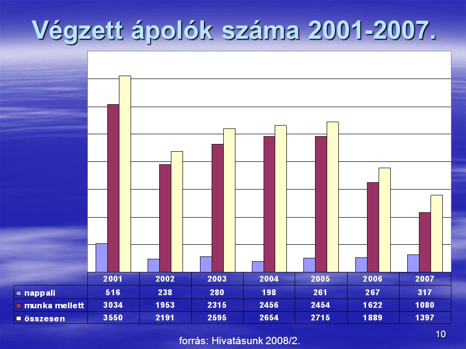 Végzett ápolók száma 2001-2007. forrás: Hivatásunk 2008/2.