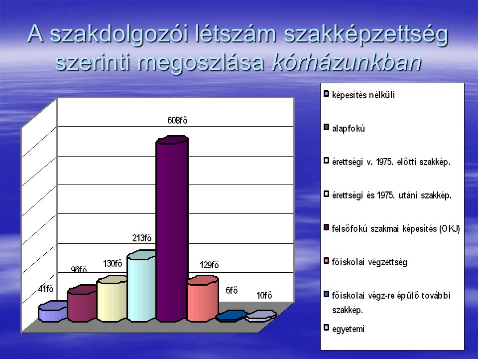 A szakdolgozói létszám szakképzettség szerinti megoszlása kórházunkban