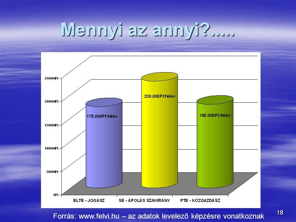 Mennyi az annyi ..... Forrás: www.felvi.hu – az adatok levelező képzésre vonatkoznak