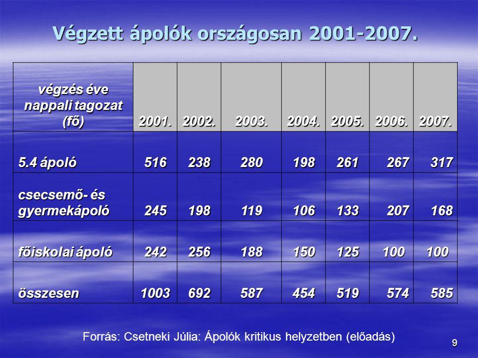 Végzett ápolók országosan 2001-2007.