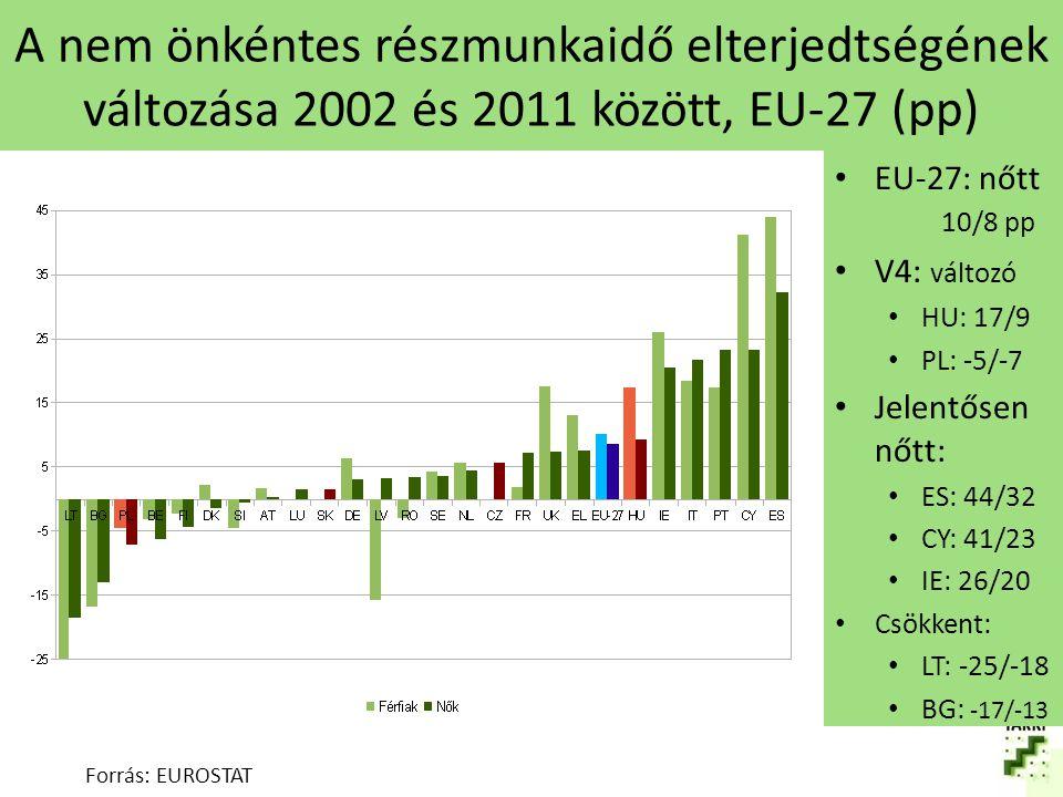 A nem önkéntes részmunkaidő elterjedtségének változása 2002 és 2011 között, EU-27 (pp)