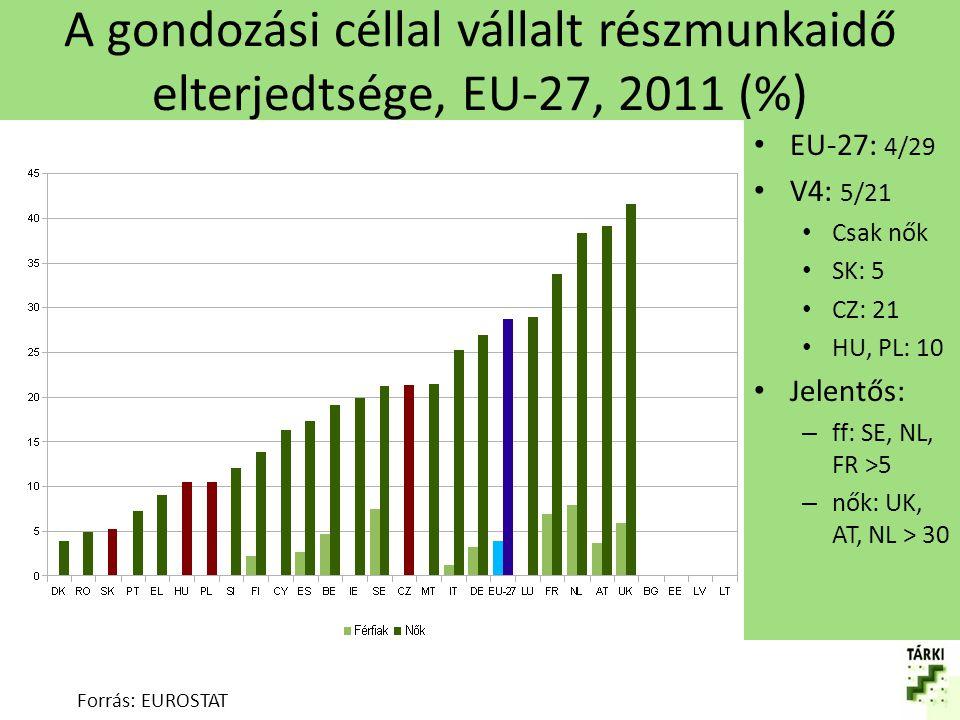 A gondozási céllal vállalt részmunkaidő elterjedtsége, EU-27, 2011 (%)