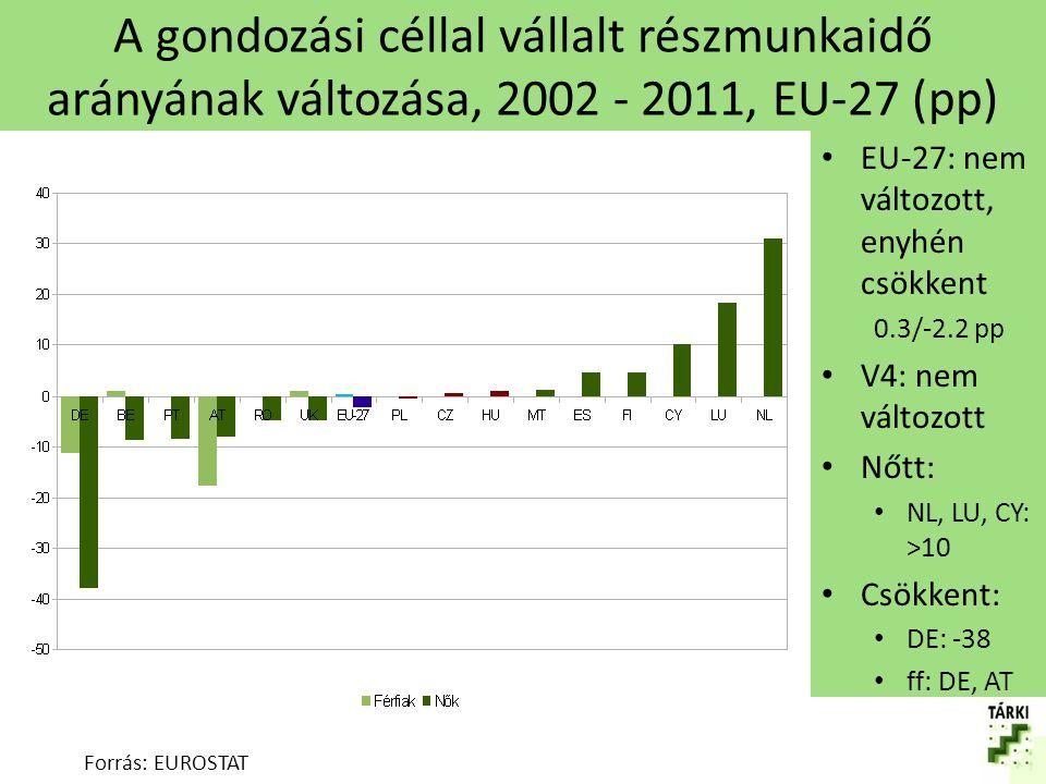 A gondozási céllal vállalt részmunkaidő arányának változása, 2002 - 2011, EU-27 (pp)