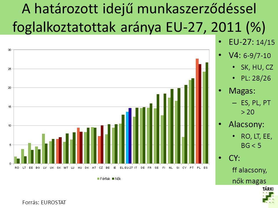 A határozott idejű munkaszerződéssel foglalkoztatottak aránya EU-27, 2011 (%)