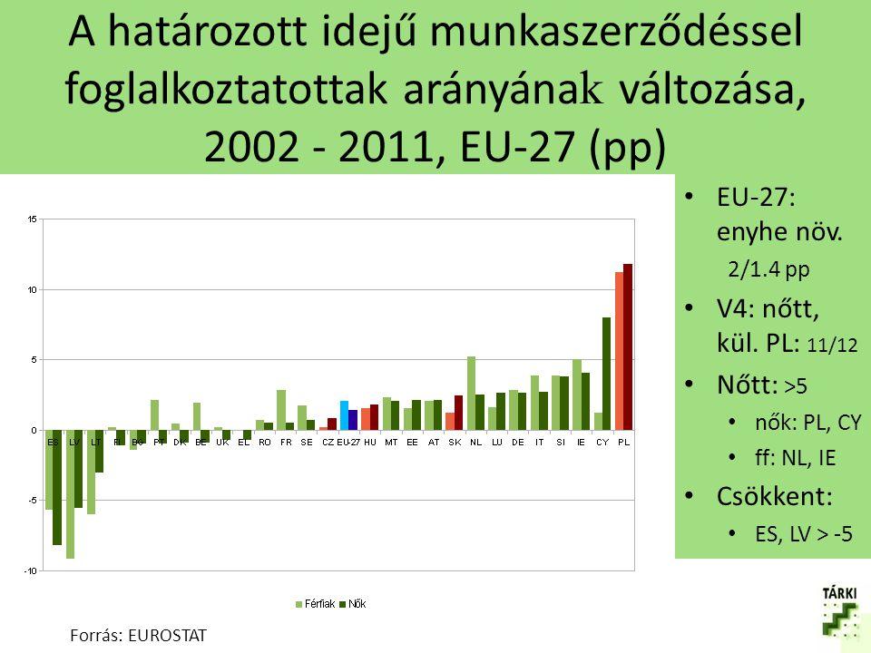 A határozott idejű munkaszerződéssel foglalkoztatottak arányának változása, 2002 - 2011, EU-27 (pp)