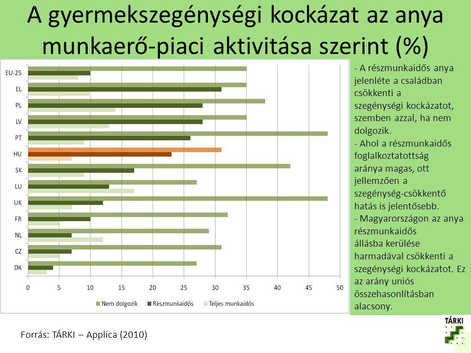 A gyermekszegénységi kockázat az anya munkaerő-piaci aktivitása szerint (%)