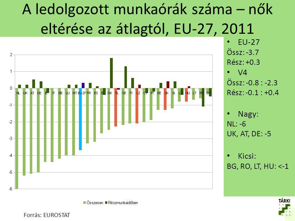 A ledolgozott munkaórák száma – nők eltérése az átlagtól, EU-27, 2011