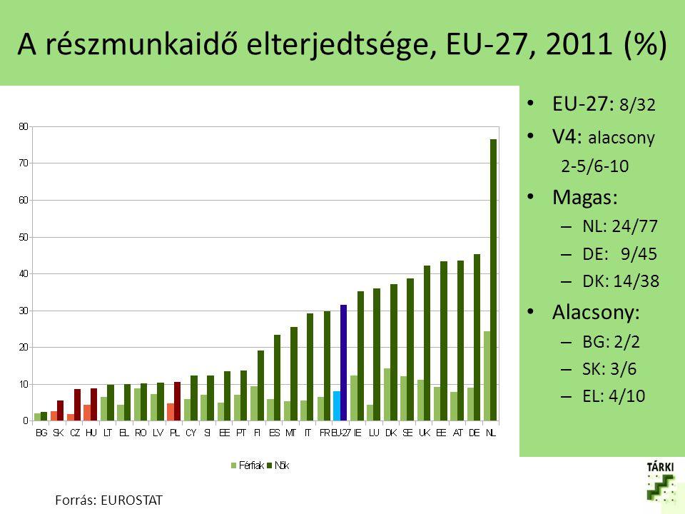 A részmunkaidő elterjedtsége, EU-27, 2011 (%)