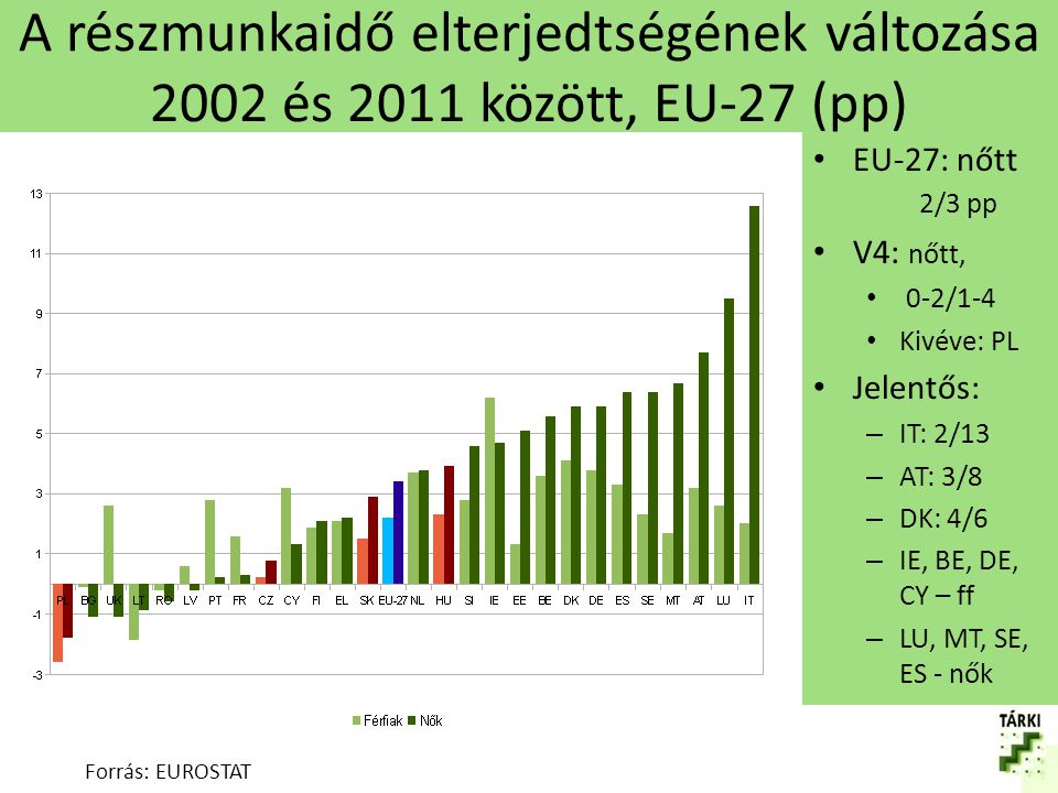 A részmunkaidő elterjedtségének változása 2002 és 2011 között, EU-27 (pp)