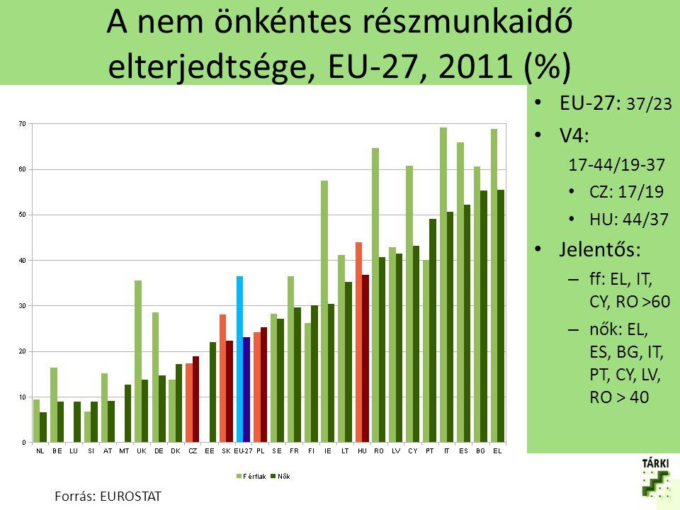 A nem önkéntes részmunkaidő elterjedtsége, EU-27, 2011 (%)