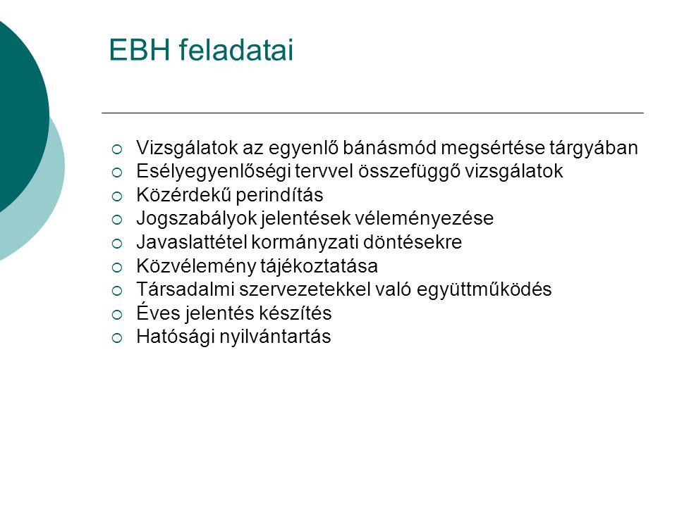 EBH feladatai Vizsgálatok az egyenlő bánásmód megsértése tárgyában