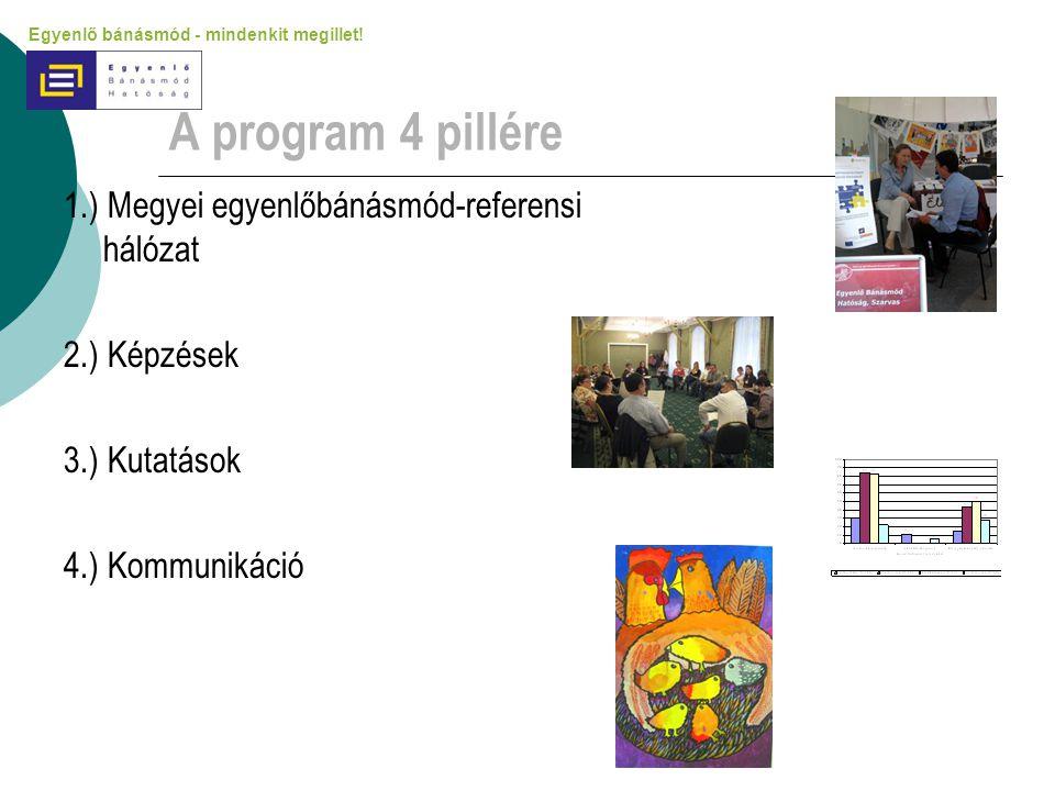 A program 4 pillére 1.) Megyei egyenlőbánásmód-referensi hálózat