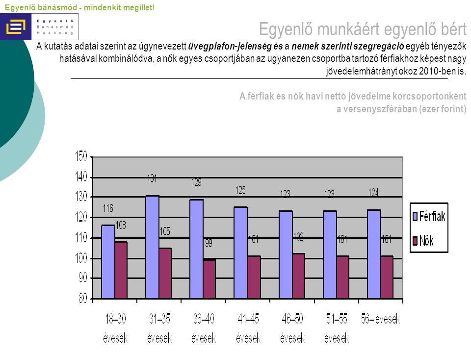 Egyenlő munkáért egyenlő bért A kutatás adatai szerint az úgynevezett üvegplafon-jelenség és a nemek szerinti szegregáció egyéb tényezők hatásával kombinálódva, a nők egyes csoportjában az ugyanezen csoportba tartozó férfiakhoz képest nagy jövedelemhátrányt okoz 2010-ben is. A férfiak és nők havi nettó jövedelme korcsoportonként a versenyszférában (ezer forint)