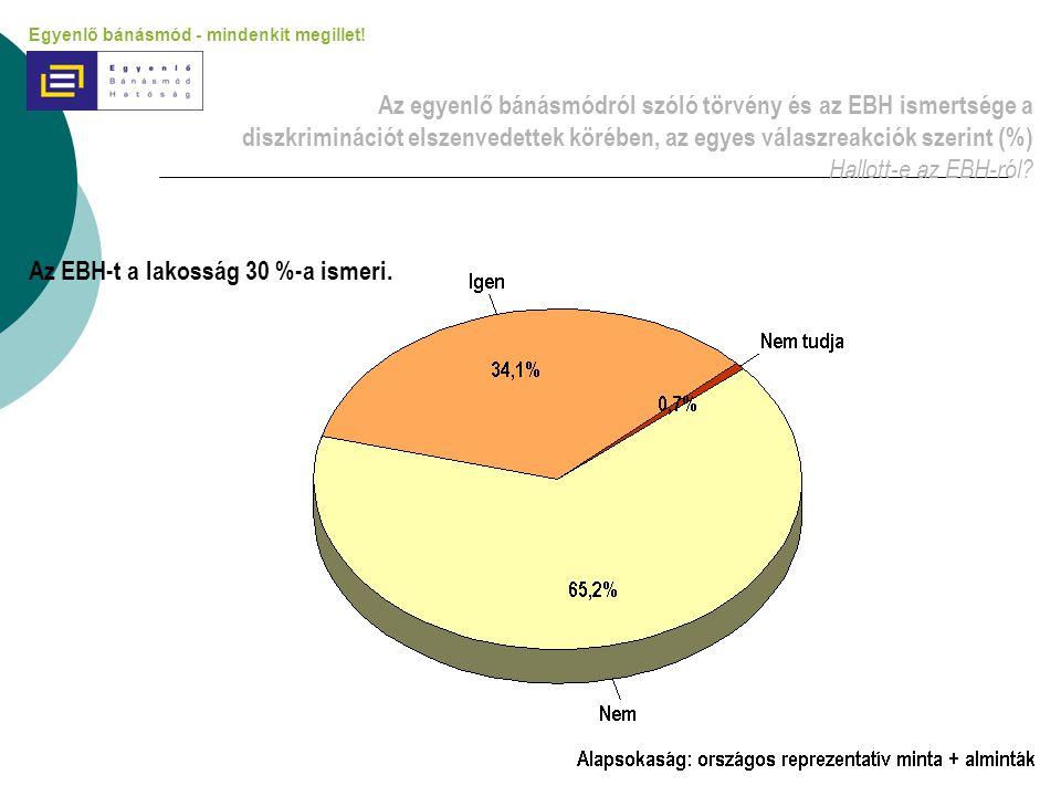 Az EBH-t a lakosság 30 %-a ismeri.