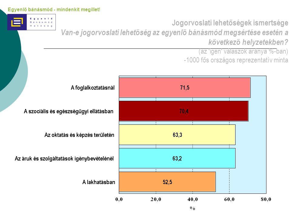 Jogorvoslati lehetőségek ismertsége Van-e jogorvoslati lehetőség az egyenlő bánásmód megsértése esetén a következő helyzetekben (az igen válaszok aránya %-ban) -1000 fős országos reprezentatív minta