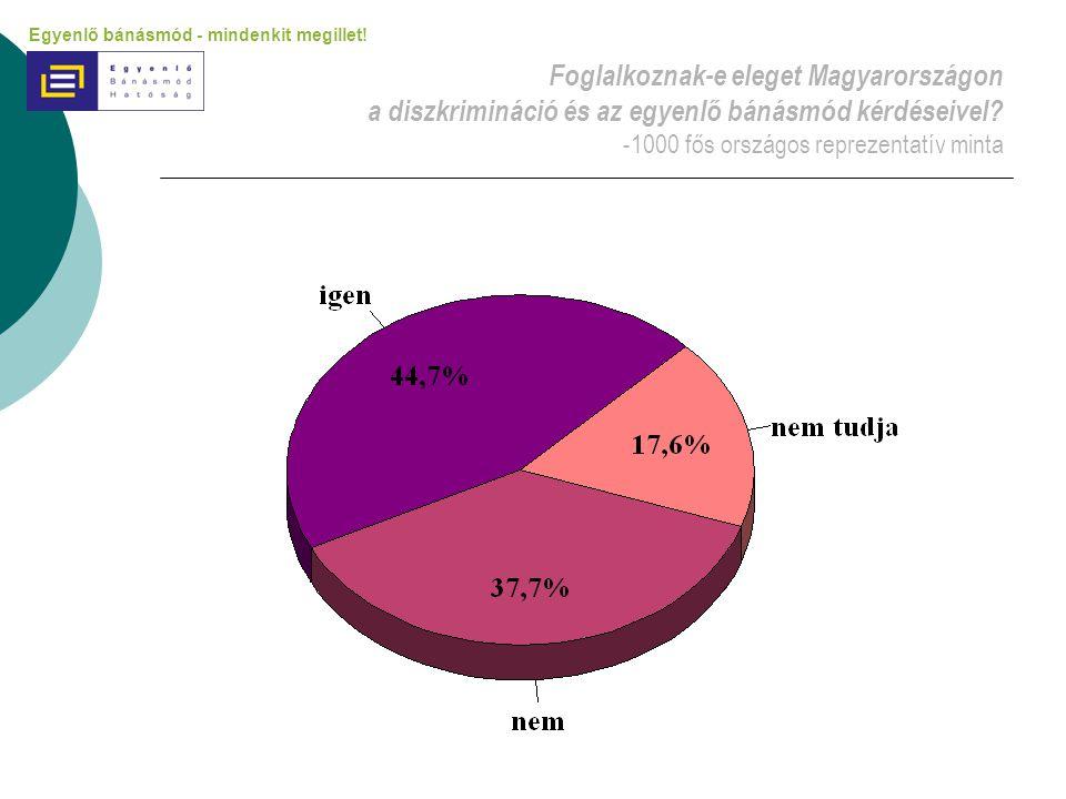 Foglalkoznak-e eleget Magyarországon a diszkrimináció és az egyenlő bánásmód kérdéseivel -1000 fős országos reprezentatív minta