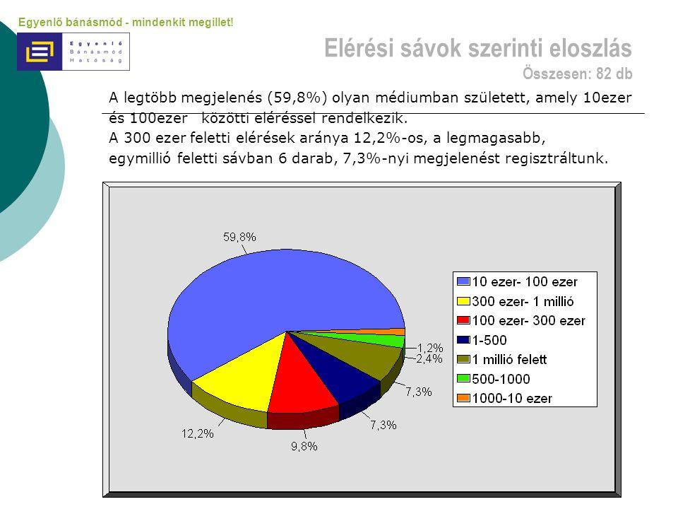 Elérési sávok szerinti eloszlás Összesen: 82 db